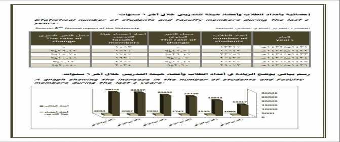 إحصائية بأعداد أعضاء هيئة التدريس خلال 6 سنوات