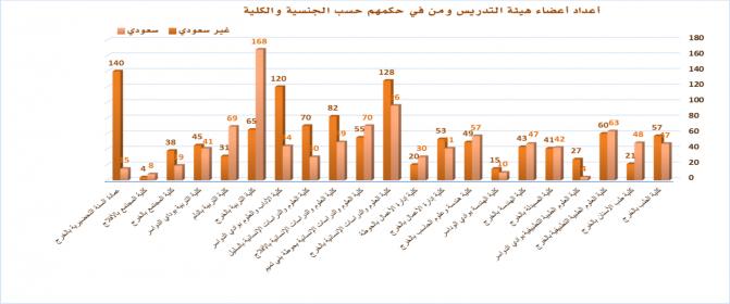 إحصائية بأعضاء هيئة التدريس ومن في حكمهم حسب الجنسية والكلية للعام الجامعي 1436-1437هـ