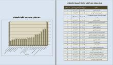 جدول يوضح عمر الكليات بالجامعة وتاريخ تأسيسها بالسنوات