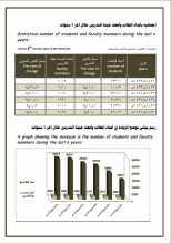 إحصائية بأعداد الطلاب وأعضاء هيئة التدريس خلال 6 سنوات